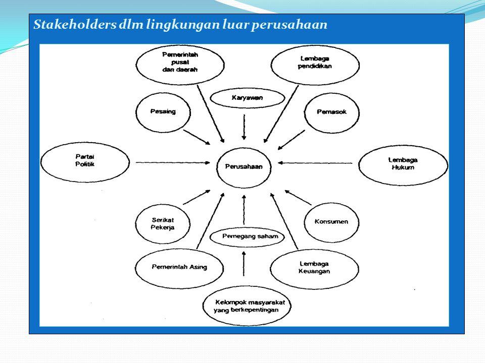 Tanggung Jawab Sosial Manajer Pelanggan Penemu teknologi Lembaga pendidikan Perusahaan lain Penyedia Kreditur Pemegang saham Pemerintah dan Masyarakat