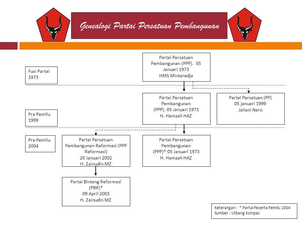 Genealogi Partai Persatuan Pembangunan Partai Bintang Reformasi (PBR)* 09 April 2003 H.