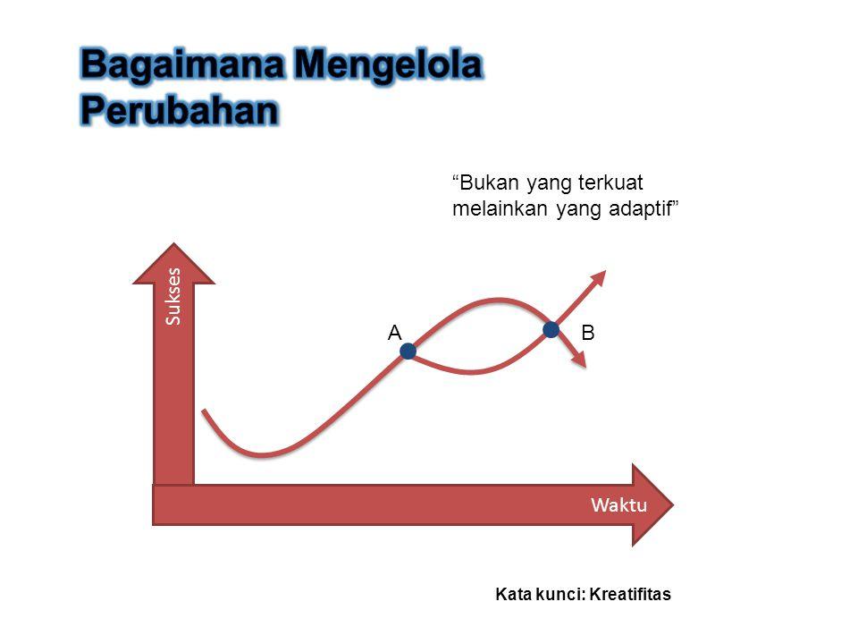 Mengembangkan Strategi Implementasi Strategi