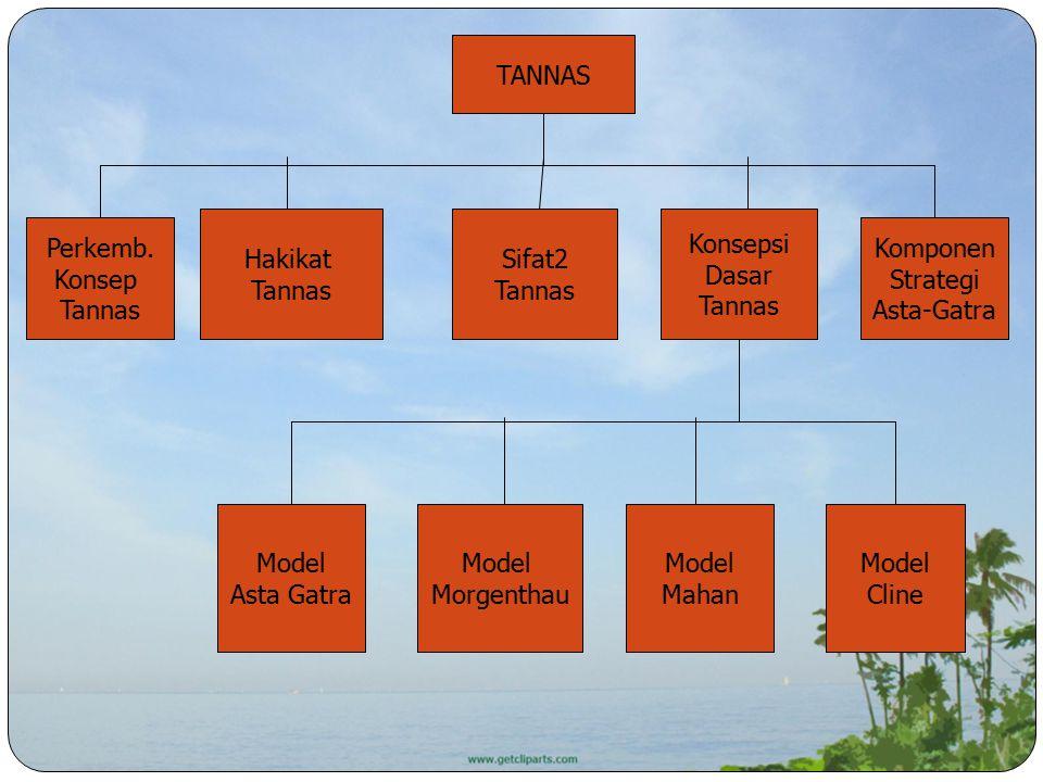 TANNAS Perkemb. Konsep Tannas Hakikat Tannas Sifat2 Tannas Konsepsi Dasar Tannas Komponen Strategi Asta-Gatra Model Asta Gatra Model Morgenthau Model