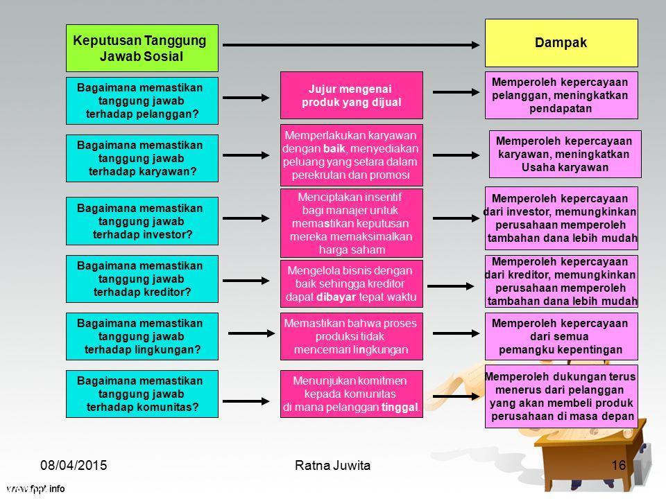 4/8/2015 Ratna Juwita16 Keputusan Tanggung Jawab Sosial Bagaimana memastikan tanggung jawab terhadap pelanggan? Bagaimana memastikan tanggung jawab te