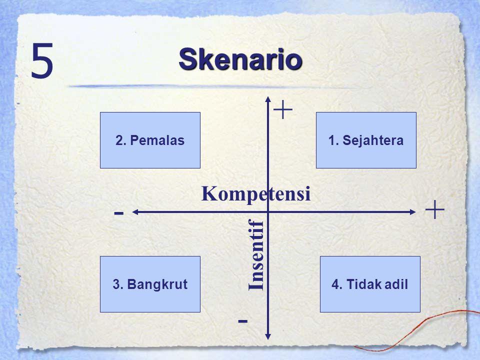 Skenario 5 Kompetensi Insentif -+ + - 2. Pemalas1. Sejahtera 3. Bangkrut4. Tidak adil