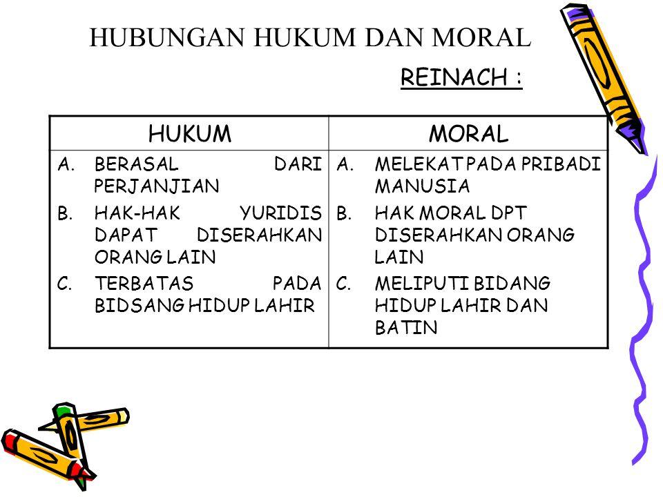 HUBUNGAN HUKUM DAN MORAL REINACH : HUKUMMORAL A.BERASAL DARI PERJANJIAN B.HAK-HAK YURIDIS DAPAT DISERAHKAN ORANG LAIN C.TERBATAS PADA BIDSANG HIDUP LA