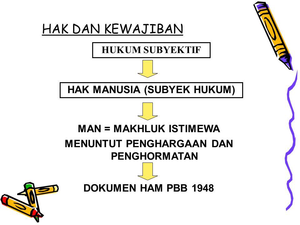 HAK DAN KEWAJIBAN HUKUM SUBYEKTIF HAK MANUSIA (SUBYEK HUKUM) MAN = MAKHLUK ISTIMEWA MENUNTUT PENGHARGAAN DAN PENGHORMATAN DOKUMEN HAM PBB 1948
