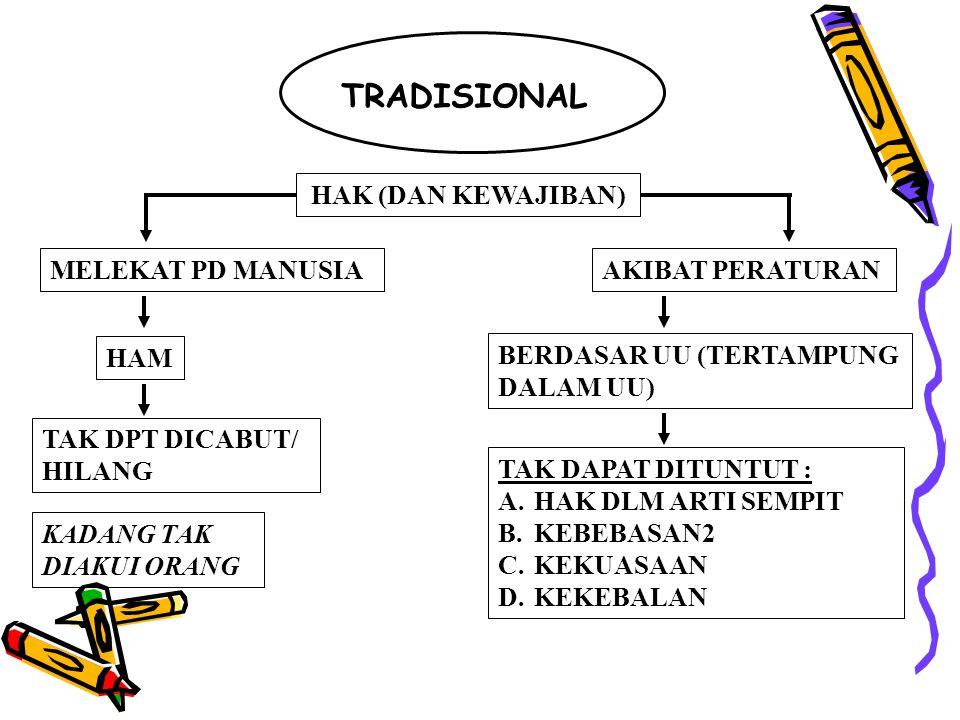 TRADISIONAL HAK (DAN KEWAJIBAN) MELEKAT PD MANUSIA HAM TAK DPT DICABUT/ HILANG KADANG TAK DIAKUI ORANG AKIBAT PERATURAN BERDASAR UU (TERTAMPUNG DALAM UU) TAK DAPAT DITUNTUT : A.HAK DLM ARTI SEMPIT B.KEBEBASAN2 C.KEKUASAAN D.KEKEBALAN