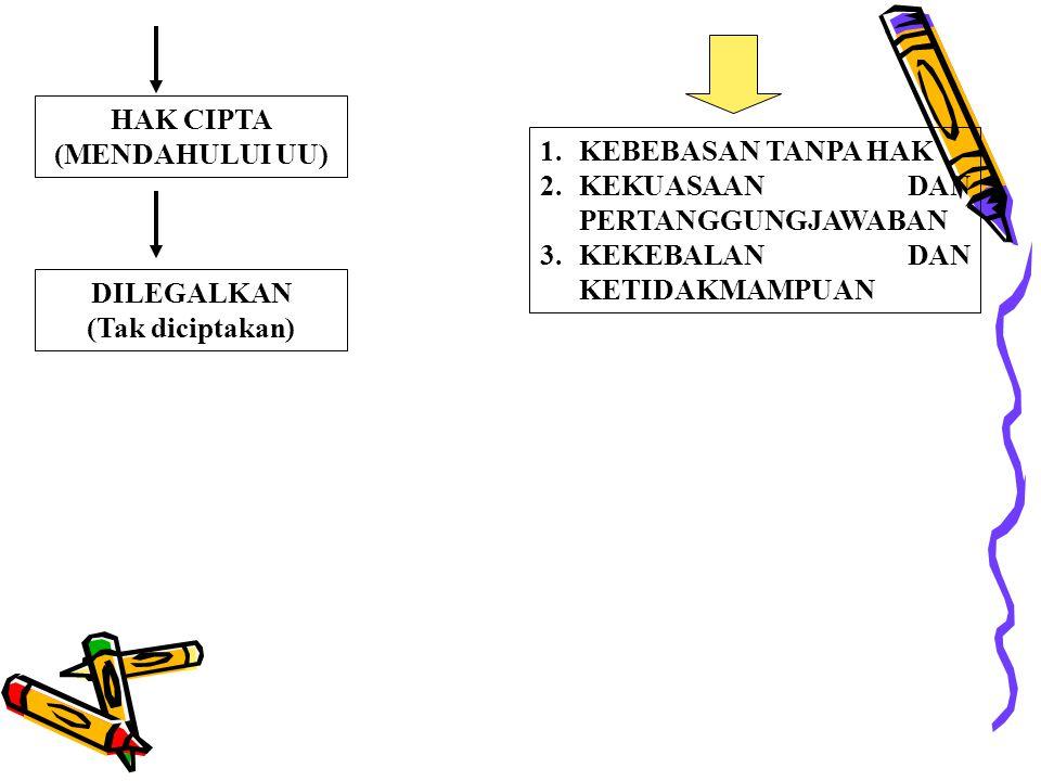 HAK CIPTA (MENDAHULUI UU) 1. KEBEBASAN TANPA HAK 2. KEKUASAAN DAN PERTANGGUNGJAWABAN 3. KEKEBALAN DAN KETIDAKMAMPUAN DILEGALKAN (Tak diciptakan)
