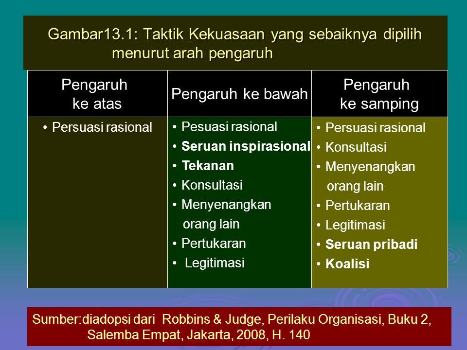 Gambar13.1: Taktik Kekuasaan yang sebaiknya dipilih menurut arah pengaruh Pengaruh ke bawah Pengaruh ke samping Persuasi rasional Konsultasi Menyenangkan orang lain Pertukaran Legitimasi Seruan pribadi Koalisi Pesuasi rasional Seruan inspirasional Tekanan Konsultasi Menyenangkan orang lain Pertukaran Legitimasi Persuasi rasional Sumber:diadopsi dari Robbins & Judge, Perilaku Organisasi, Buku 2, Salemba Empat, Jakarta, 2008, H.