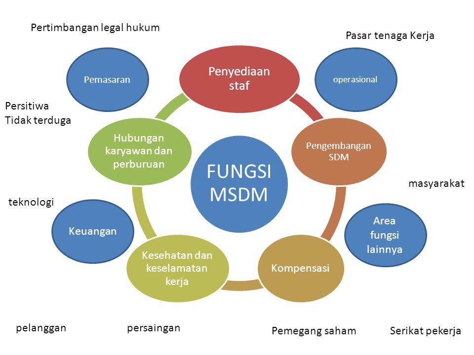 FUNGSI MSDM Penyediaan staf Pengembangan SDM Kompensasi Kesehatan dan keselamatan kerja Hubungan karyawan dan perburuan operasional Pemasaran Area fun