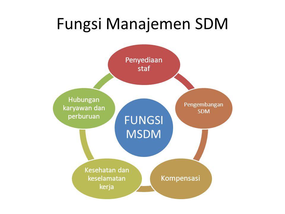 Fungsi Manajemen SDM FUNGSI MSDM Penyediaan staf Pengembangan SDM Kompensasi Kesehatan dan keselamatan kerja Hubungan karyawan dan perburuan