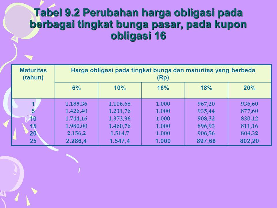 Tabel 9.2 Perubahan harga obligasi pada berbagai tingkat bunga pasar, pada kupon obligasi 16 Maturitas (tahun) Harga obligasi pada tingkat bunga dan m