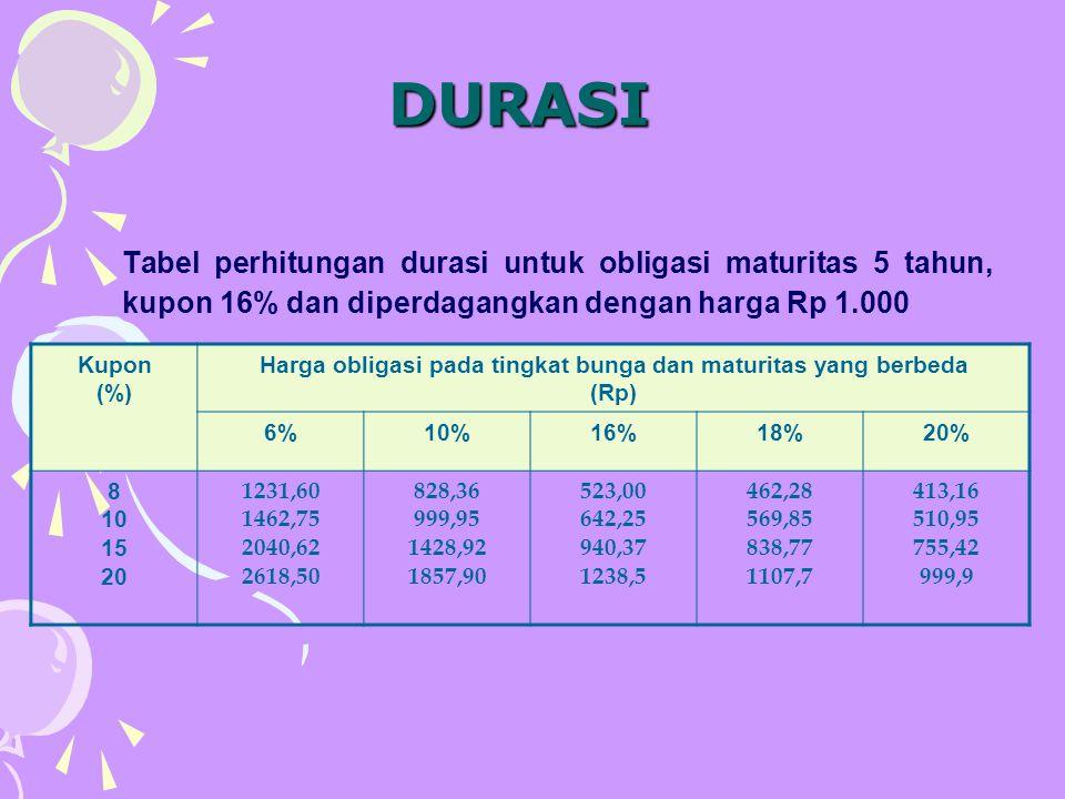 DURASI Tabel perhitungan durasi untuk obligasi maturitas 5 tahun, kupon 16% dan diperdagangkan dengan harga Rp 1.000 Kupon (%) Harga obligasi pada tin