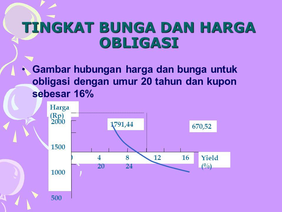 TINGKAT BUNGA DAN HARGA OBLIGASI Gambar hubungan harga dan bunga untuk obligasi dengan umur 20 tahun dan kupon sebesar 16% 0481216 20 24 670,52 1791,4