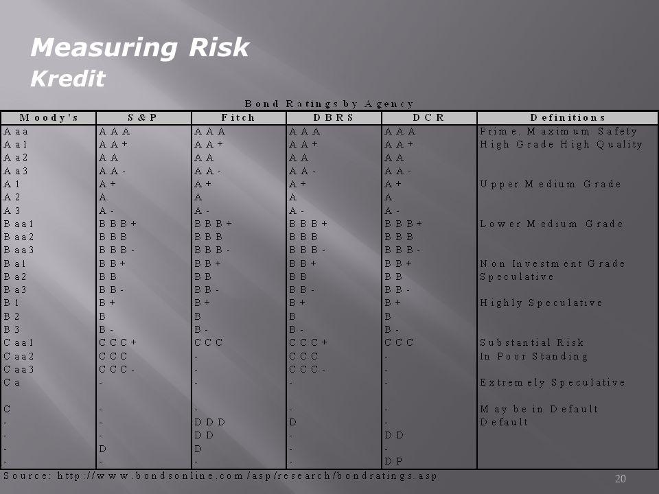 20 Measuring Risk Kredit