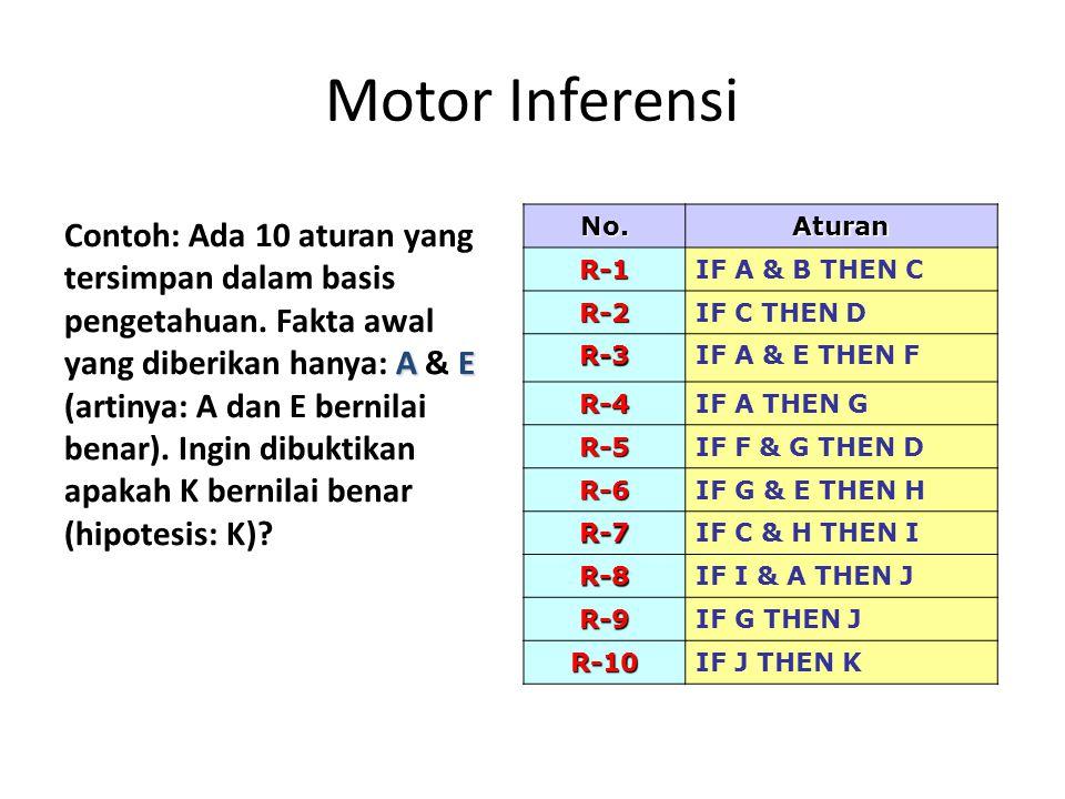 Motor Inferensi AE Contoh: Ada 10 aturan yang tersimpan dalam basis pengetahuan.