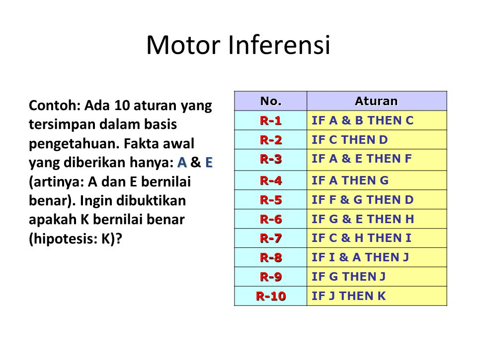 Motor Inferensi AE Contoh: Ada 10 aturan yang tersimpan dalam basis pengetahuan. Fakta awal yang diberikan hanya: A & E (artinya: A dan E bernilai ben