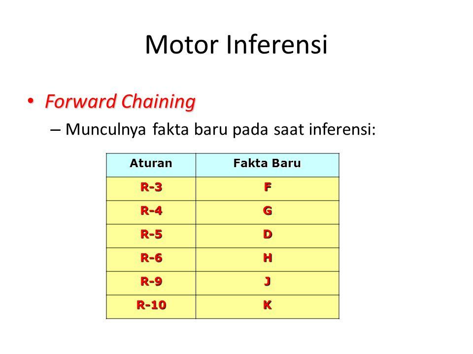 Motor Inferensi Forward Chaining Forward Chaining – Munculnya fakta baru pada saat inferensi: Aturan Fakta Baru R-3F R-4G R-5D R-6H R-9J R-10K