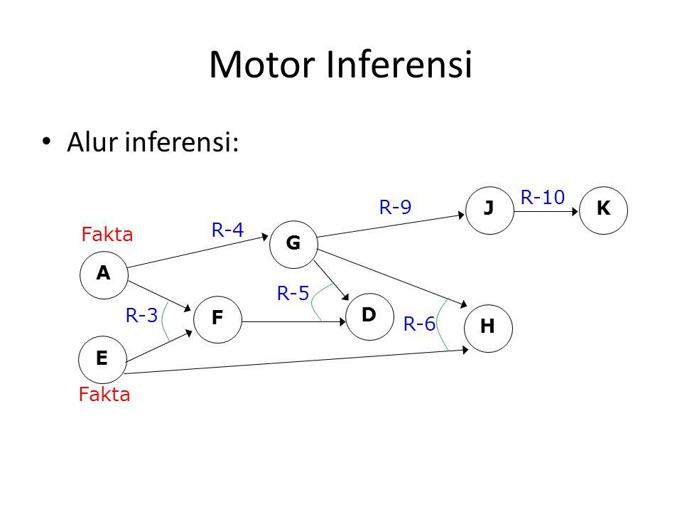 Motor Inferensi Alur inferensi: A E Fakta R-3 F G R-4 D R-5 H R-6 JK R-9 R-10