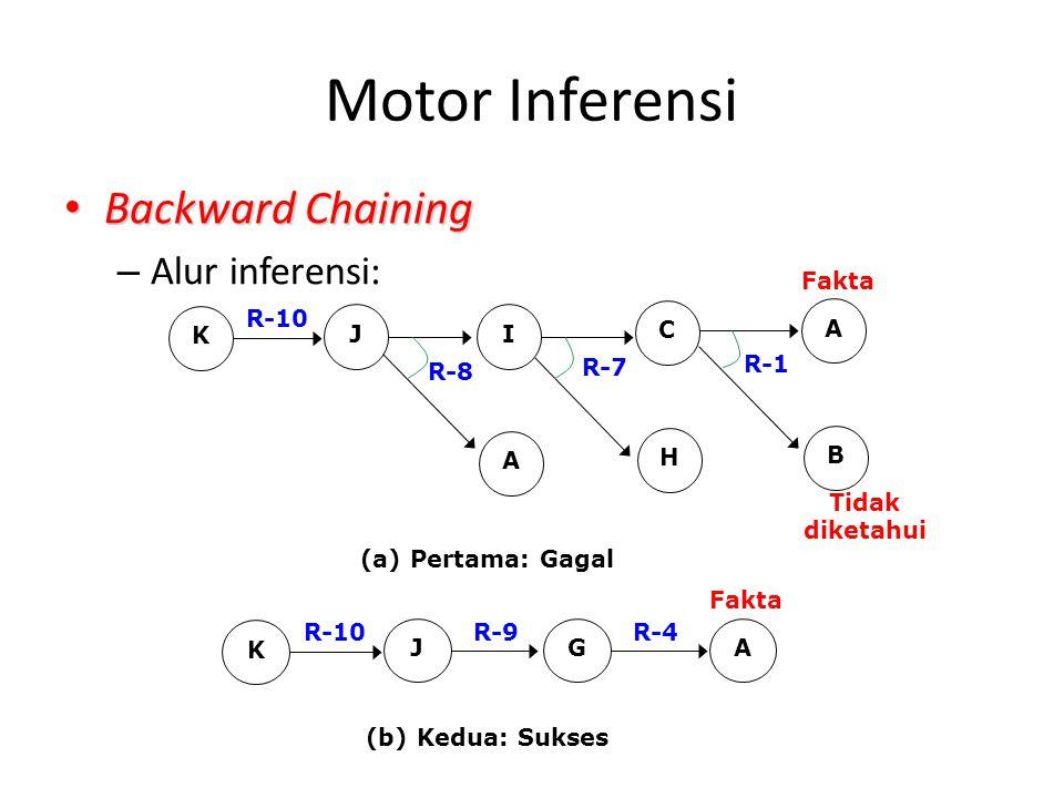 Motor Inferensi Backward Chaining Backward Chaining – Alur inferensi: JI A C H A B K R-10 R-8 R-7 R-1 Fakta Tidak diketahui (a) Pertama: Gagal JGA K R-10R-9R-4 Fakta (b) Kedua: Sukses