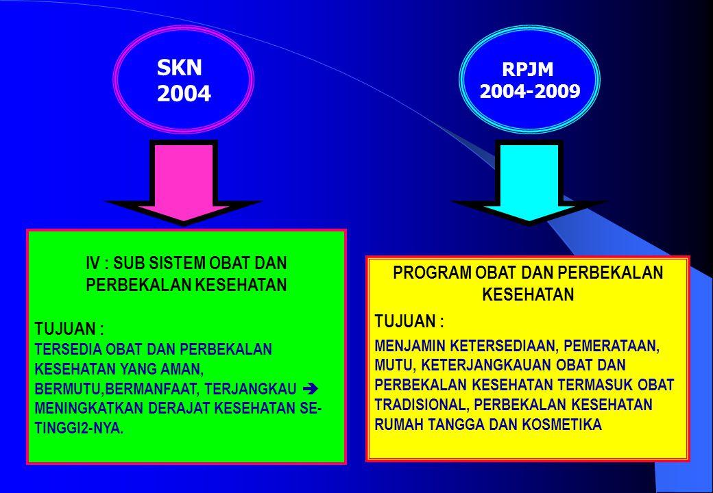 LATAR BELAKANG  KONAS merupakan penjabaran SKN  KONAS 1983 sebagai penjabaran SKN 1982 telah digunakan > 20 tahun  SKN yang baru telah ditetapkan tahun 2004  Perkembangan yang sangat pesat baik dalam ketatanegaraan dan global a.l.