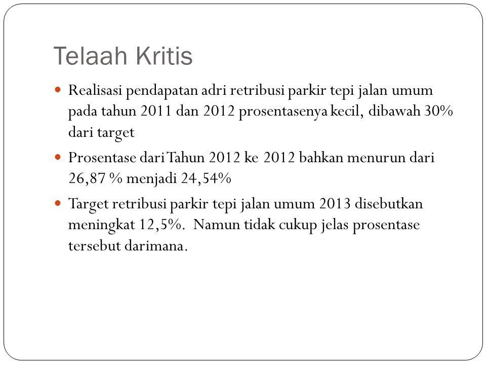 Telaah Kritis Dinamisasi data parkir tentu tidak terlalu ekstrim, jika pada tahun 2011 terdapat 1.315 titik parkir berapakah jumlah titik parkir tahun 2012.