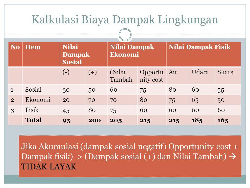 Kalkulasi Biaya Dampak Lingkungan NoItemNilai Dampak Sosial Nilai Dampak Ekonomi Nilai Dampak Fisik (-)(+)(Nilai Tambah Opportu nity cost AirUdaraSuara 1Sosial30506075806055 2Ekonomi2070 80756550 3Fisik45807560 Total95200205215 185165 Jika Akumulasi (dampak sosial negatif+Opportunity cost + Dampak fisik) > (Dampak sosial (+) dan Nilai Tambah)  TIDAK LAYAK