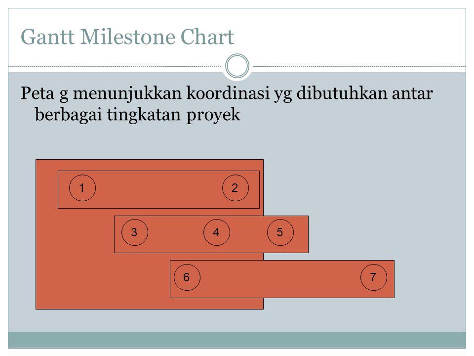 Gantt Milestone Chart Peta g menunjukkan koordinasi yg dibutuhkan antar berbagai tingkatan proyek 12 345 67