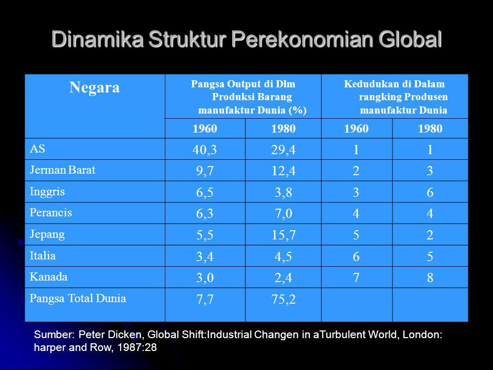 Dinamika Struktur Perekonomian Global Negara Pangsa Output di Dlm Produksi Barang manufaktur Dunia (%) Kedudukan di Dalam rangking Produsen manufaktur