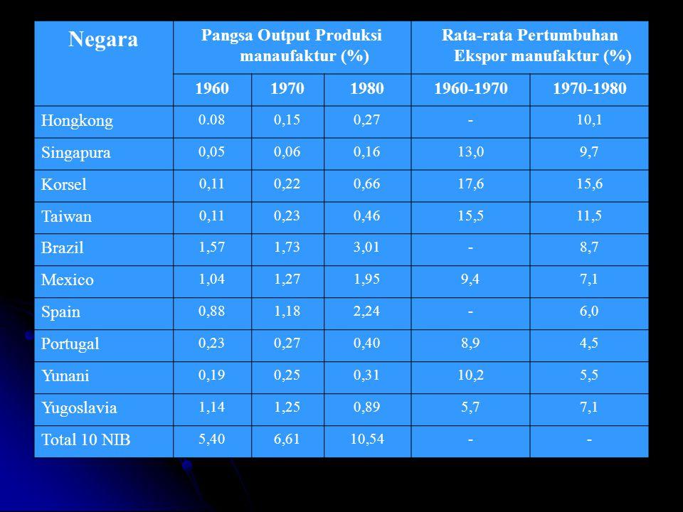 Negara Pangsa Output Produksi manaufaktur (%) Rata-rata Pertumbuhan Ekspor manufaktur (%) 1960197019801960-19701970-1980 Hongkong 0.080,150,27-10,1 Si