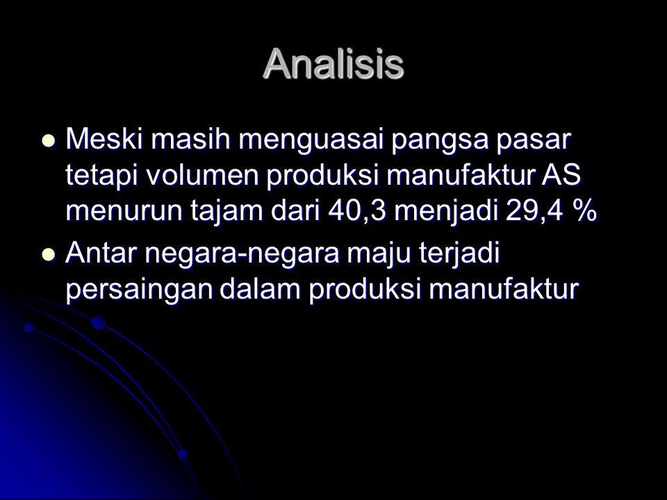 Analisis Meski masih menguasai pangsa pasar tetapi volumen produksi manufaktur AS menurun tajam dari 40,3 menjadi 29,4 % Meski masih menguasai pangsa