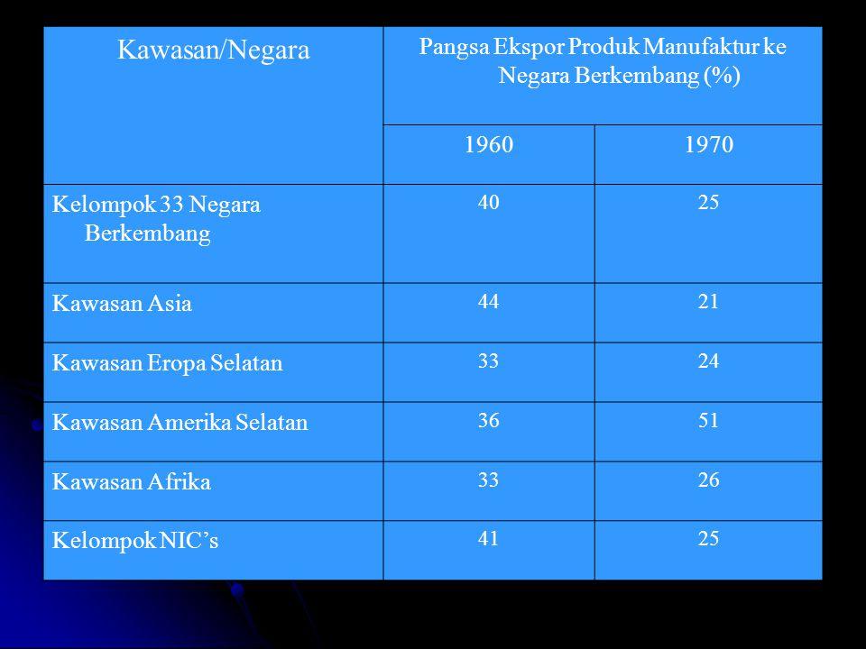 Kawasan/Negara Pangsa Ekspor Produk Manufaktur ke Negara Berkembang (%) 19601970 Kelompok 33 Negara Berkembang 4025 Kawasan Asia 4421 Kawasan Eropa Se