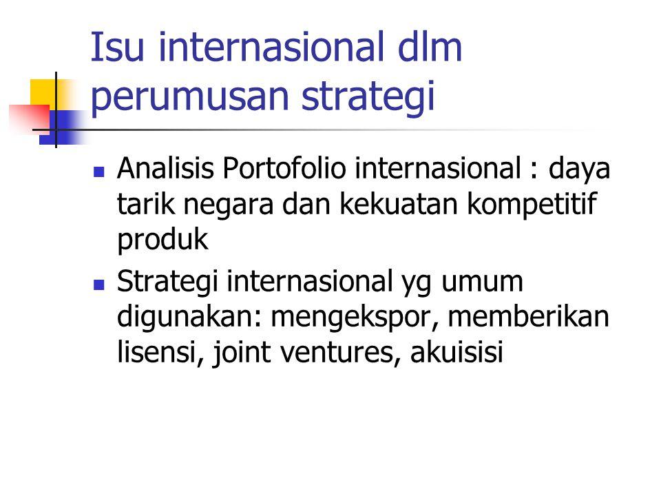 Isu internasional dlm perumusan strategi Analisis Portofolio internasional : daya tarik negara dan kekuatan kompetitif produk Strategi internasional y