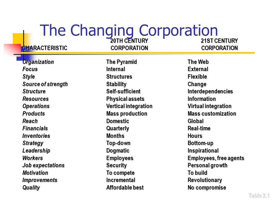 The Changing Corporation 20TH CENTURY21ST CENTURY CHARACTERISTICCORPORATIONCORPORATION Organization The PyramidThe Web Focus InternalExternal Style St