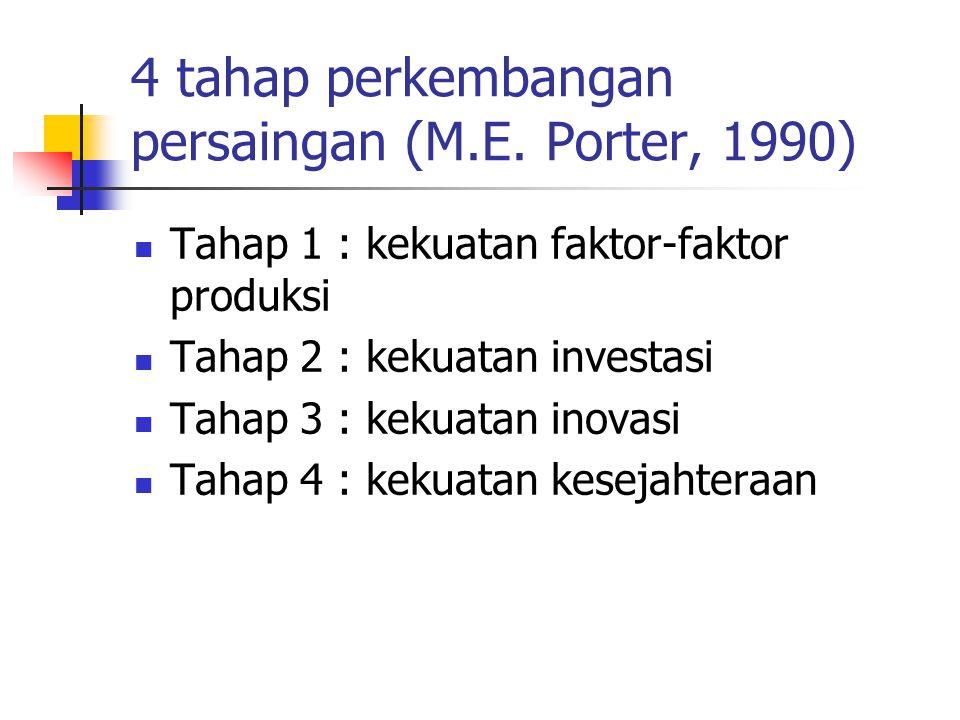 4 tahap perkembangan persaingan (M.E. Porter, 1990) Tahap 1 : kekuatan faktor-faktor produksi Tahap 2 : kekuatan investasi Tahap 3 : kekuatan inovasi