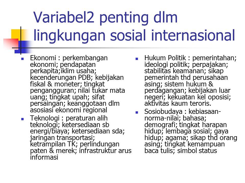 Variabel2 penting dlm lingkungan sosial internasional Ekonomi : perkembangan ekonomi; pendapatan perkapita;iklim usaha; kecenderungan PDB; kebijakan f