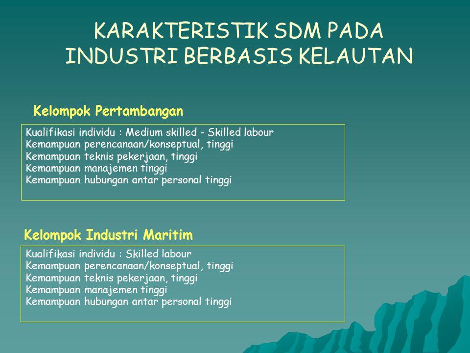 Kelompok Pertambangan Kelompok Industri Maritim KARAKTERISTIK SDM PADA INDUSTRI BERBASIS KELAUTAN Kualifikasi individu : Medium skilled - Skilled labo
