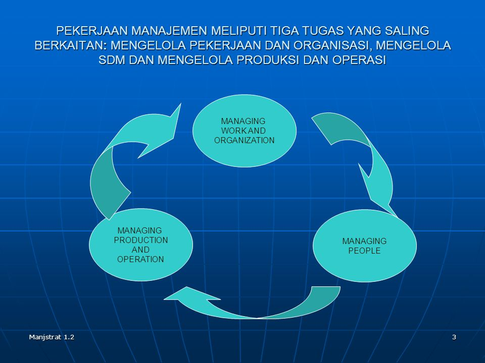 Manjstrat 1.23 PEKERJAAN MANAJEMEN MELIPUTI TIGA TUGAS YANG SALING BERKAITAN: MENGELOLA PEKERJAAN DAN ORGANISASI, MENGELOLA SDM DAN MENGELOLA PRODUKSI DAN OPERASI MANAGING WORK AND ORGANIZATION MANAGING PEOPLE MANAGING PRODUCTION AND OPERATION