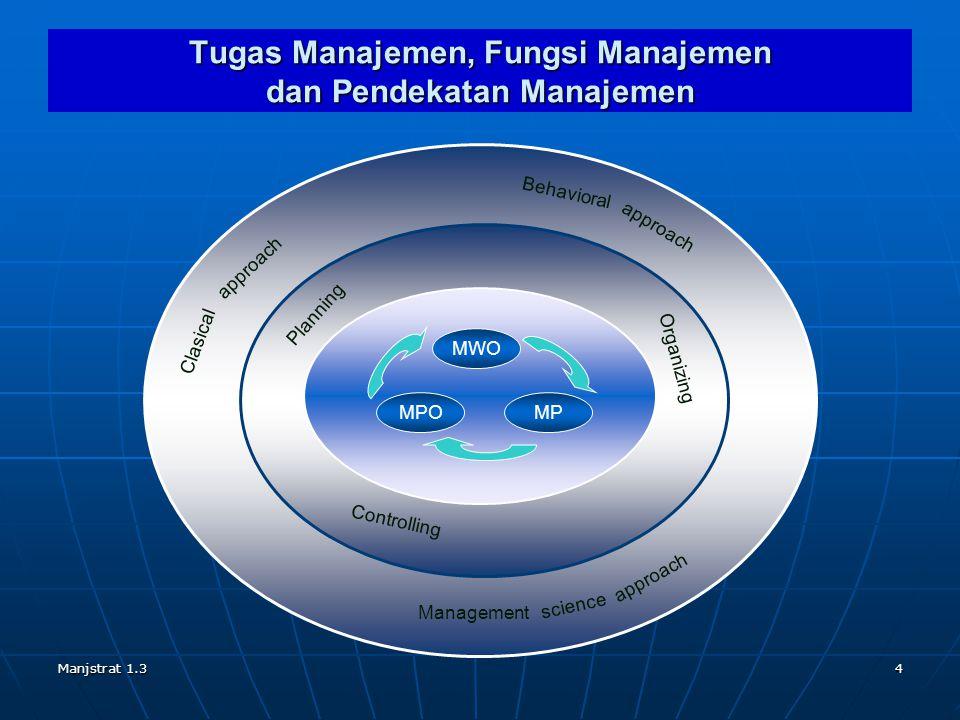 Manjstrat 1.34 Tugas Manajemen, Fungsi Manajemen dan Pendekatan Manajemen MP MWO MPO Organizing Planning Controlling approach science Management Behav