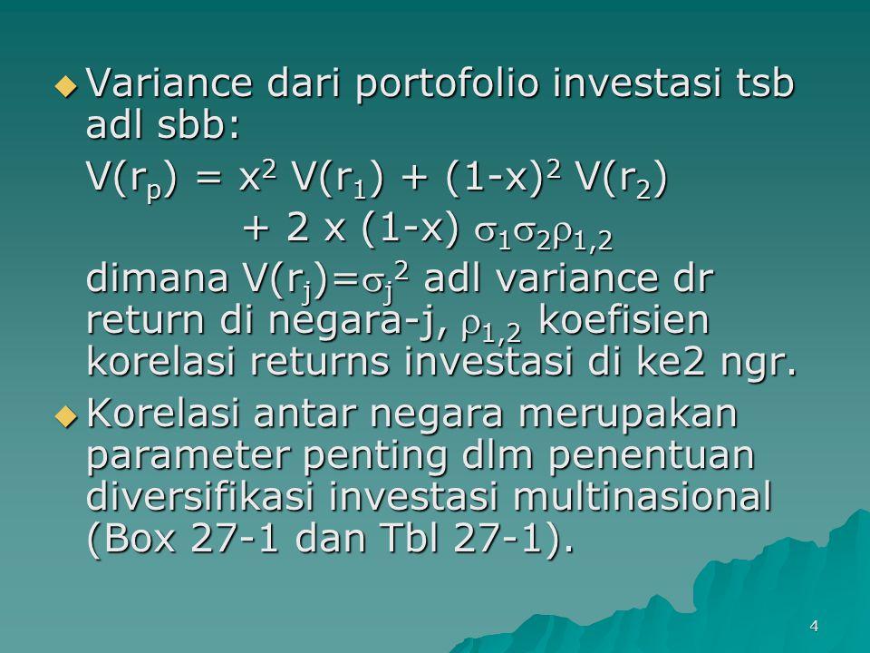 4  Variance dari portofolio investasi tsb adl sbb: V(r p ) = x 2 V(r 1 ) + (1-x) 2 V(r 2 ) + 2 x (1-x)  1  2  1,2 + 2 x (1-x)  1  2  1,2 dimana V(r j )= j 2 adl variance dr return di negara-j,  1,2 koefisien korelasi returns investasi di ke2 ngr.