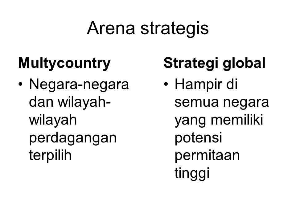 Arena strategis Multycountry Negara-negara dan wilayah- wilayah perdagangan terpilih Strategi global Hampir di semua negara yang memiliki potensi permitaan tinggi
