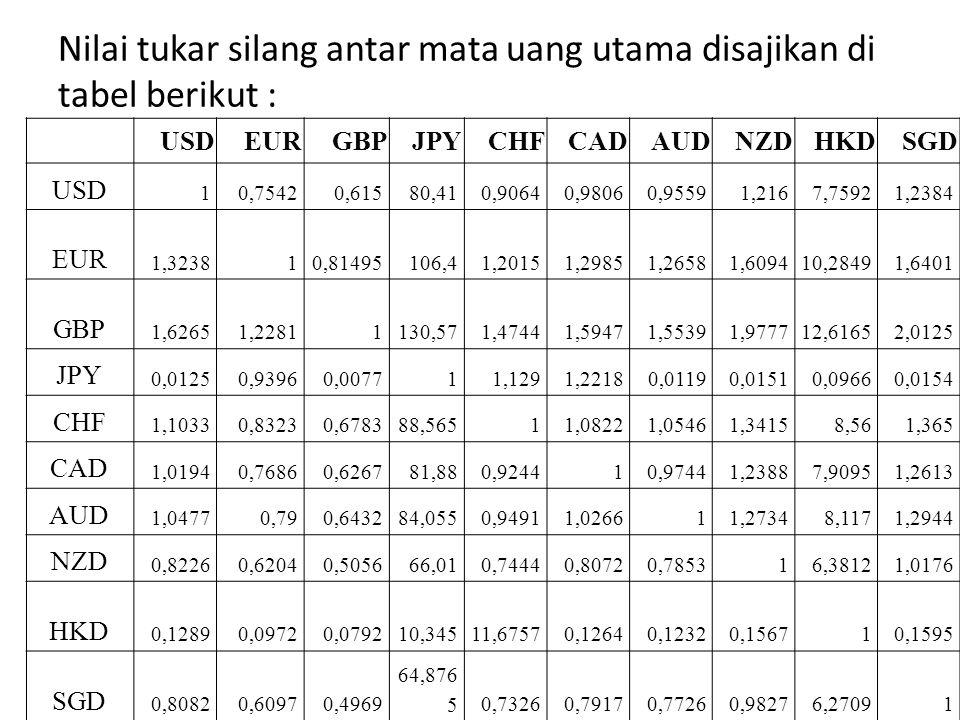 Nilai tukar silang antar mata uang utama disajikan di tabel berikut : USDEURGBPJPYCHFCADAUDNZDHKDSGD USD 10,75420,61580,410,90640,98060,95591,2167,759