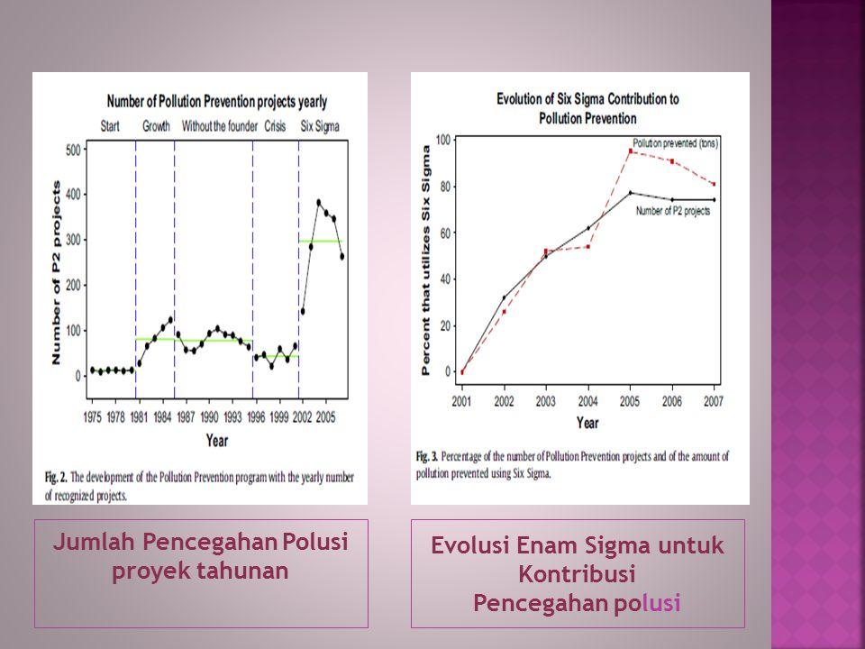 Jumlah Pencegahan Polusi proyek tahunan Evolusi Enam Sigma untuk Kontribusi Pencegahan polusi