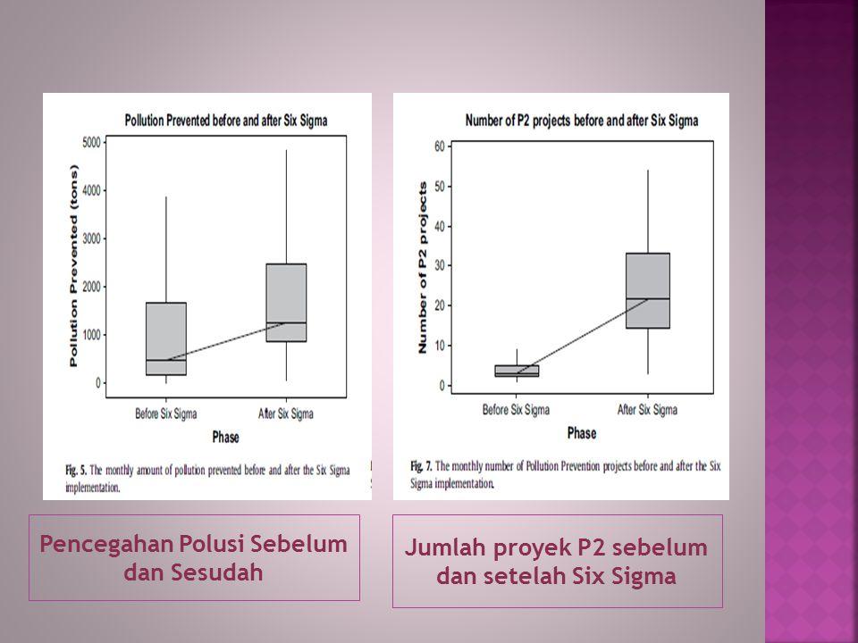 Pencegahan Polusi Sebelum dan Sesudah Jumlah proyek P2 sebelum dan setelah Six Sigma