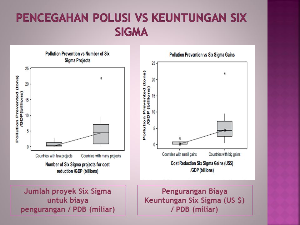 Jumlah proyek Six Sigma untuk biaya pengurangan / PDB (miliar) Pengurangan Biaya Keuntungan Six Sigma (US $) / PDB (miliar)