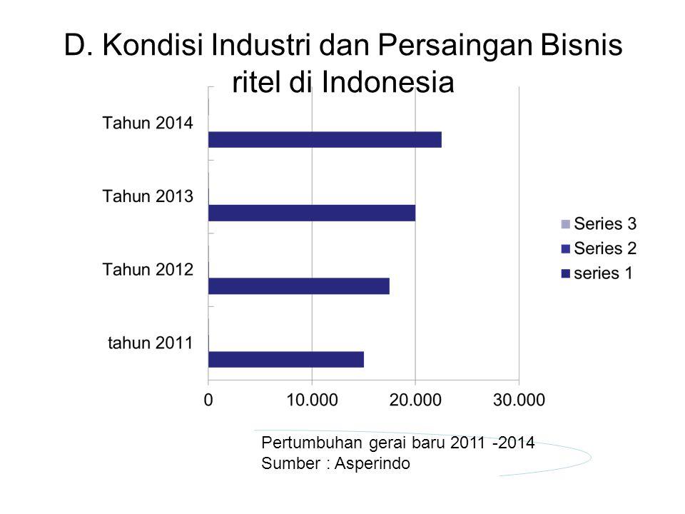 D. Kondisi Industri dan Persaingan Bisnis ritel di Indonesia Pertumbuhan gerai baru 2011 -2014 Sumber : Asperindo