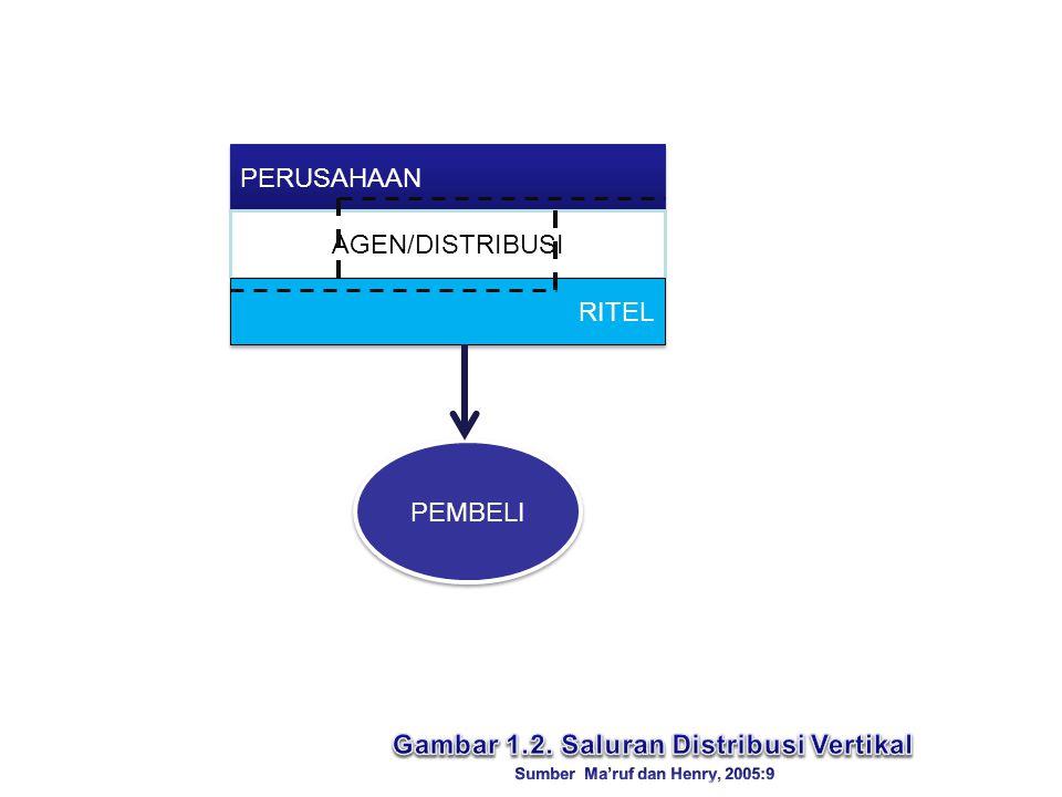 PERUSAHAAN AGEN/DISTRIBUSI RITEL PEMBELI