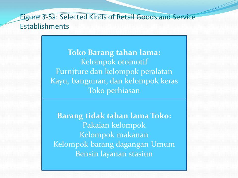Figure 3-5a: Selected Kinds of Retail Goods and Service Establishments Toko Barang tahan lama: Kelompok otomotif Furniture dan kelompok peralatan Kayu