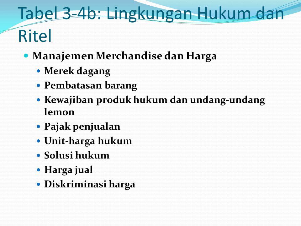 Tabel 3-4b: Lingkungan Hukum dan Ritel Manajemen Merchandise dan Harga Merek dagang Pembatasan barang Kewajiban produk hukum dan undang-undang lemon P