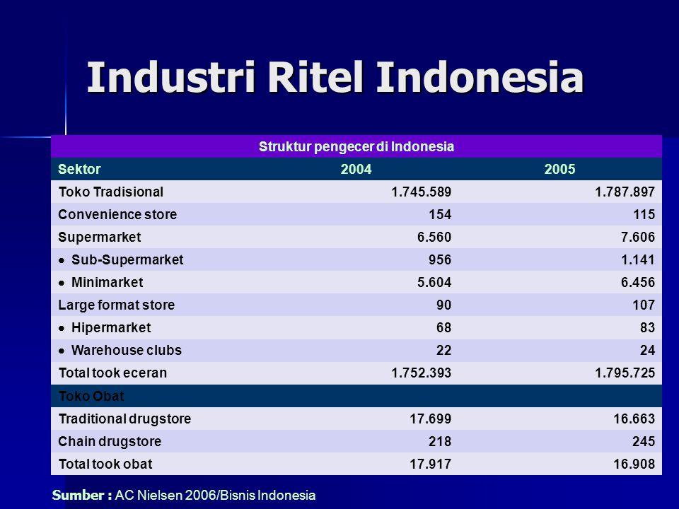 Pangsa Pasar Ritel Modern VS Ritel Tradisional Persentase kontribusi omzet 51 kebutuhan sehari-hari T a h u nPasar tradisionalPasar modern 200175,224,8 200274,825,1 200373,726,3 200469,630,4 200567,632,4 2006*65,634,4 Sumber : AC Nielsen Indonesia, 2006/Bisnis Indonesia *) Januari-Juni 2006
