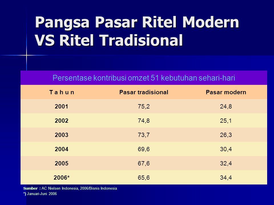 Permasalahan Industri Ritel Indonesia Ketidaksebandingan VS Persaingan Usaha Tidak Sehat Ketidaksebandingan VS Persaingan Usaha Tidak Sehat –Permasalahan yang terjadi adalah terkait dengan ketidaksebandingan antara ritel modern dan ritel kecil –Permasalahan ketidaksebandingan ini dalam beberapa kesempatan sering dikonotasikan sebagai persaingan usaha tidak sehat.