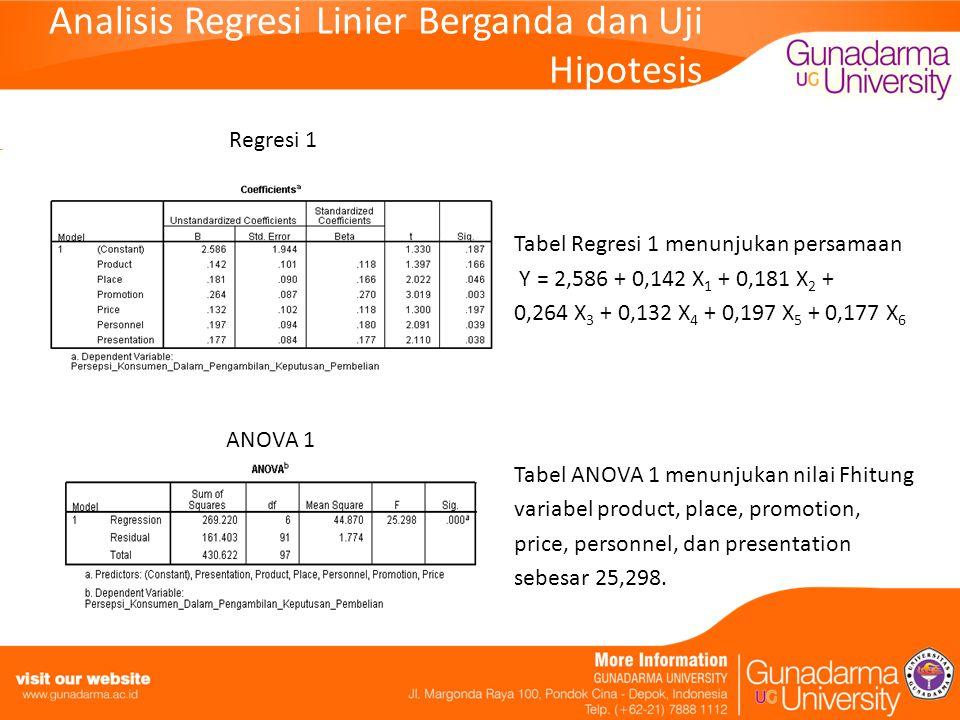 Analisis Regresi Linier Berganda dan Uji Hipotesis Regresi 1 Tabel Regresi 1 menunjukan persamaan Y = 2,586 + 0,142 X 1 + 0,181 X 2 + 0,264 X 3 + 0,132 X 4 + 0,197 X 5 + 0,177 X 6 ANOVA 1 Tabel ANOVA 1 menunjukan nilai Fhitung variabel product, place, promotion, price, personnel, dan presentation sebesar 25,298.